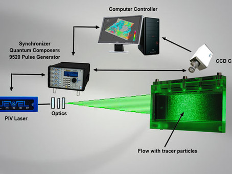 Lasers &Timing in PIV Applications