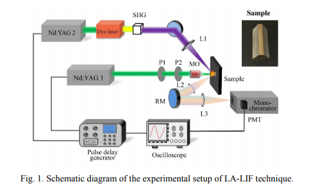 9520 Series Pulse Generator Featured in Application Paper from South China University of Technology!