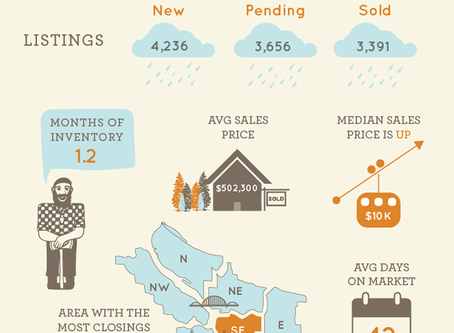 Market Statistics Show Demand for Listings is HIGH
