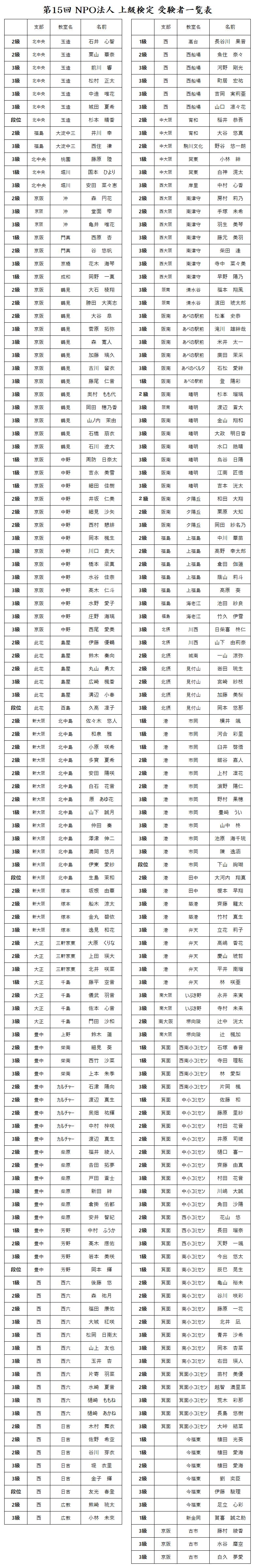 上級検定受験者一覧表.png