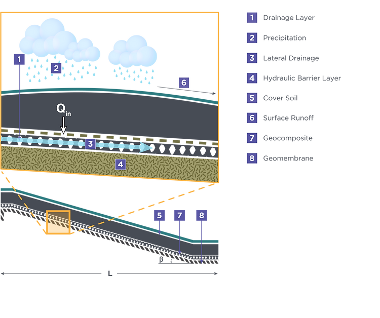 LandfillFinalCover_Figure4.1.png
