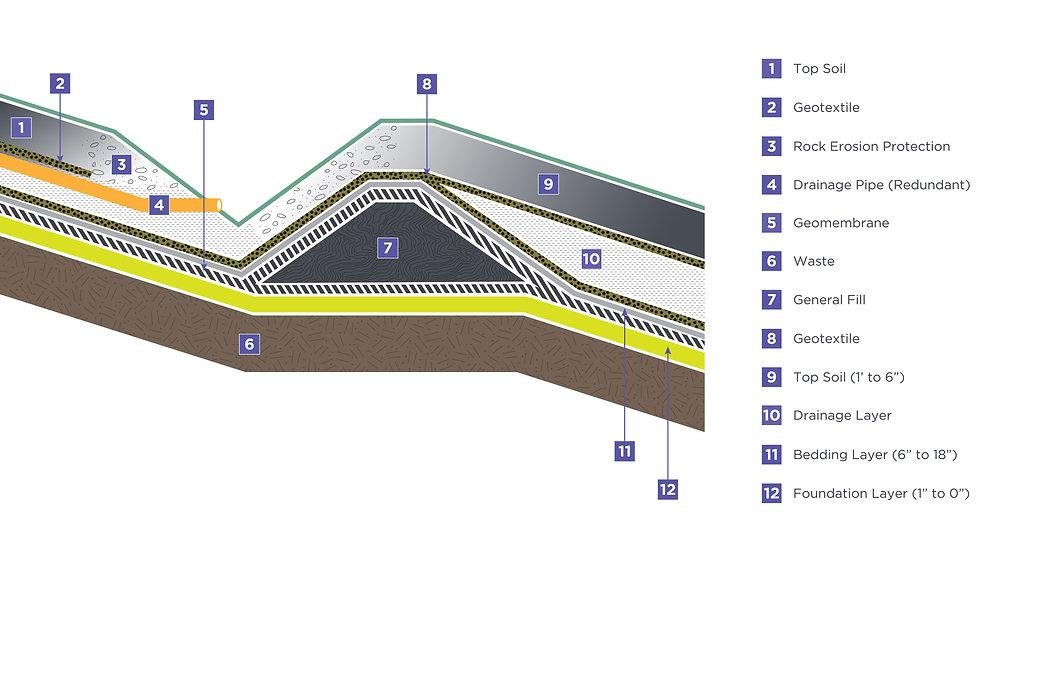 LandfillFinalCover_Figure4.2 2.jpg