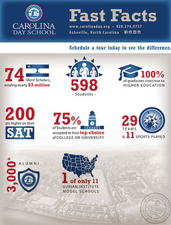 Carolina Day School Fast Facts