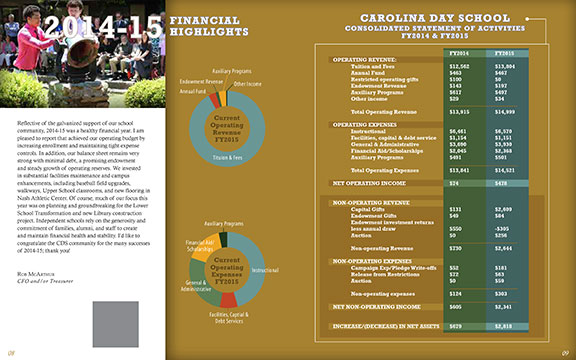 Carlina Day School Annual Report