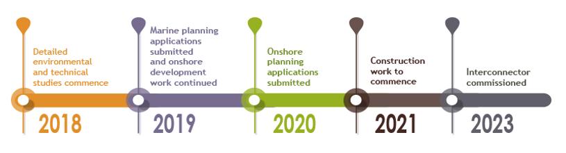 Greenlink Timeline Mar 2021.png