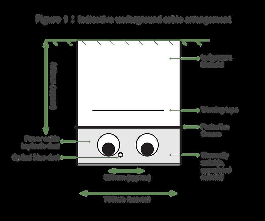 Figure 1 Indicative underground cable ar