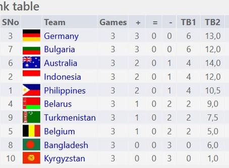 1.FIDE Online Olympiade: Pole-Position nach Tag 1
