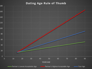 An Age Old Question: Age Difference on Dating