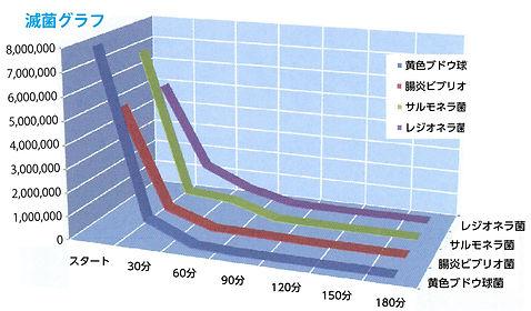 滅菌グラフ