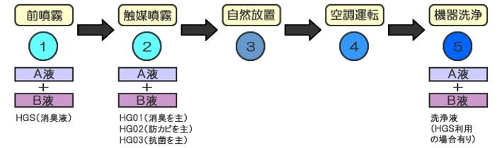 光ギンテック(光触媒)の施工技術
