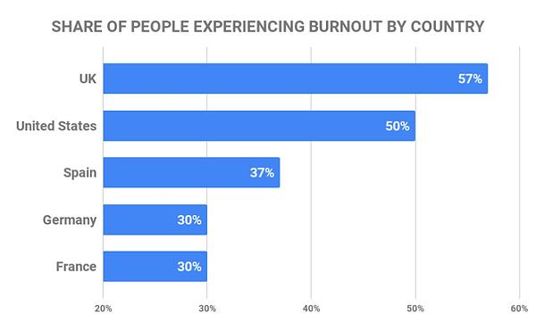 Image de burnout per country.png