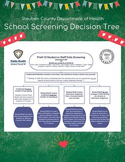 School Screening Decision Tree.png