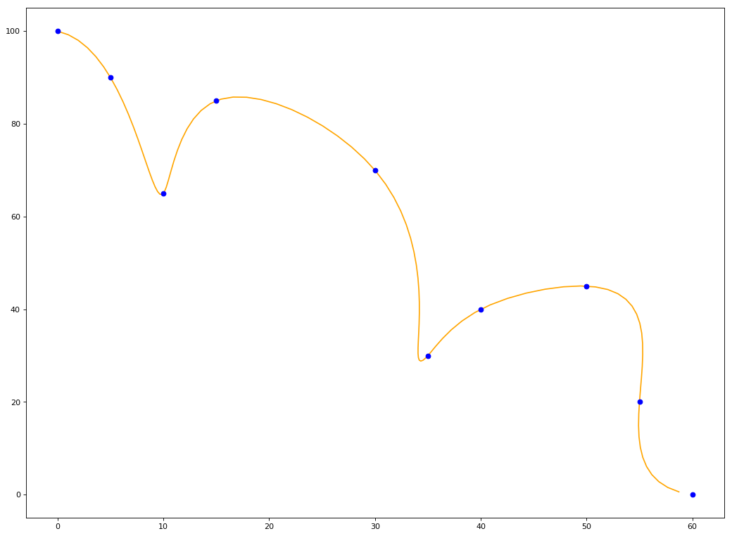 Creating and Plotting Cubic Splines in Python | Home | analytics