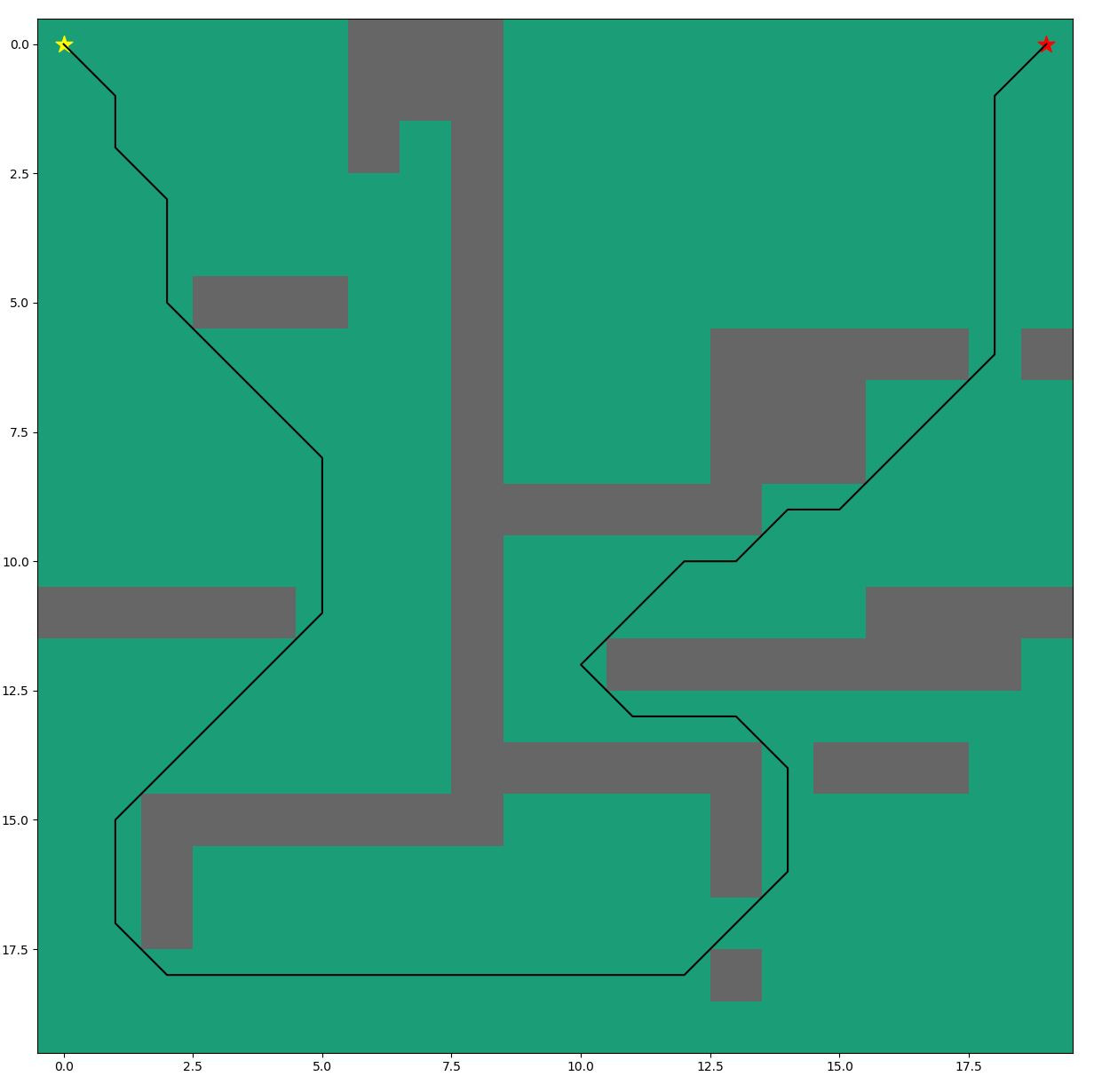 Applying the A* Path Finding Algorithm in Python (Part 1: 2D square