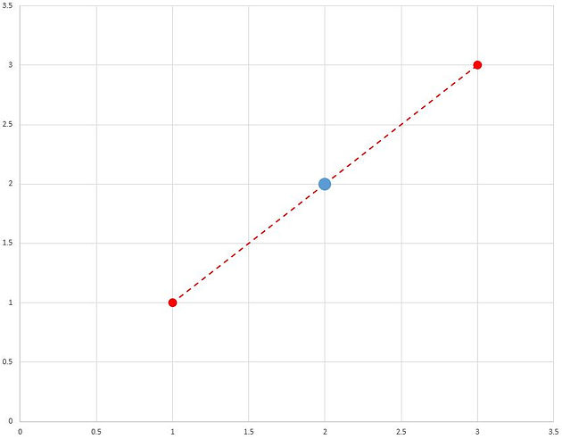 Linear Interpolation (Lerping) in Python