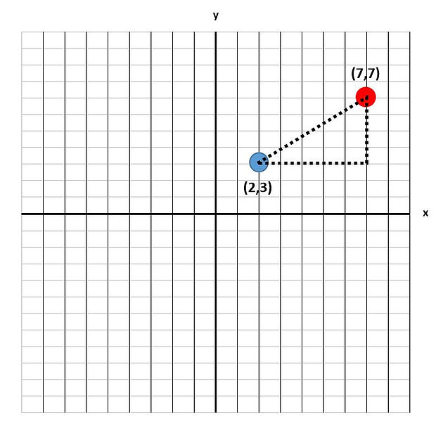 Calculating the compass direction between two points in Python