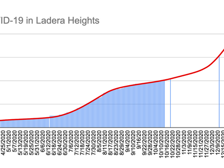 Covid-19 in Ladera Heights is Rising Rapidly