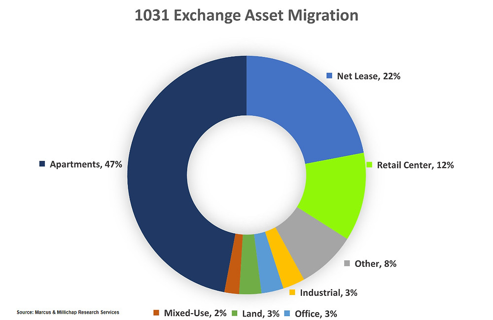 Almost half of 1031 Exchange buyers invest in net lease (NNN)
