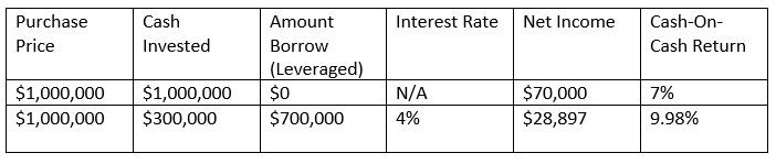 Financial leverage example - increasing the return by 42% compared to paying all cash