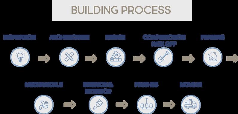 Building Process.png