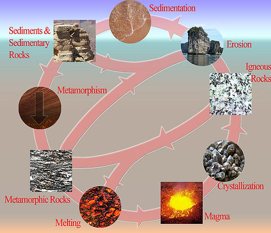 free lesson plan and resources about the rock cycle