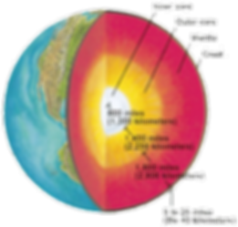 free lesson plan and resources about earth's layers