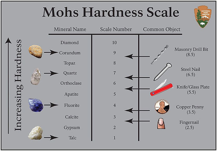 free lesson plan and resources about Mohs Scale of Mineral Hardness