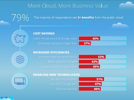 Cloud Enterprise Robot Machine Learning