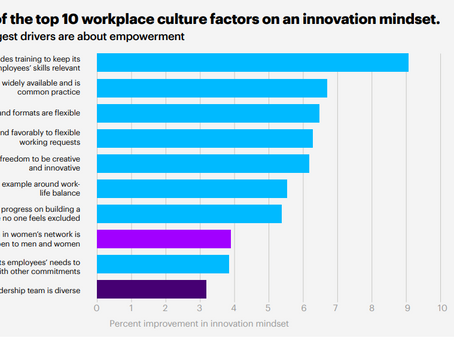 Equality and Diversity in America Produces Innovation