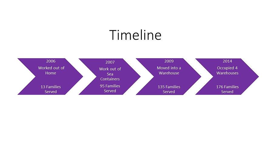 Timeline Slide 1.jpg