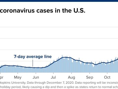 U.S. adds 1 million cases in just four days, now above 15 million