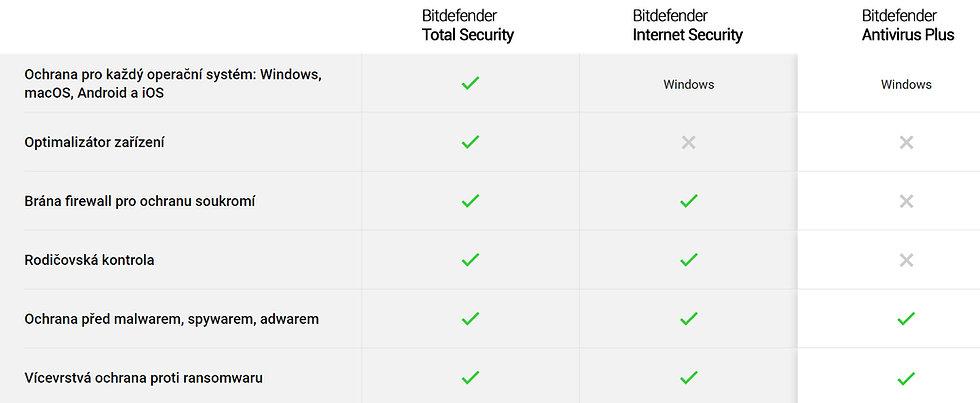 Bitdefender-porovnani-verzi-av.jpg