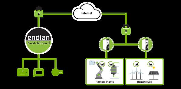 endian-secure-digital-platform_monitorin