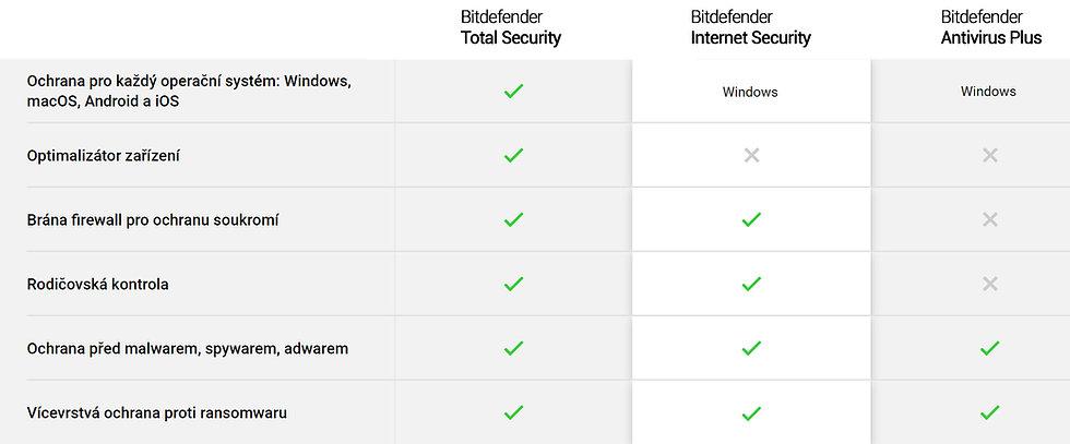 Bitdefender-porovnani-verzi-is.jpg