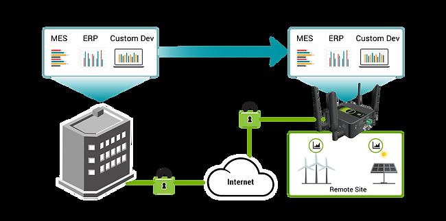 endian-secure-digital-platform_computing