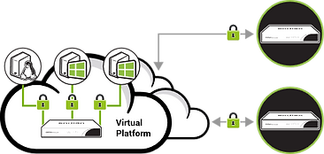 endian-utm-secure-external-connectivity.