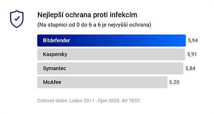 nejlepsi-ochrana-proti-infekcim-2011-202