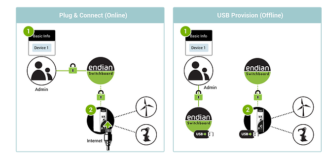 endian-secure-digital-platform_orchestra