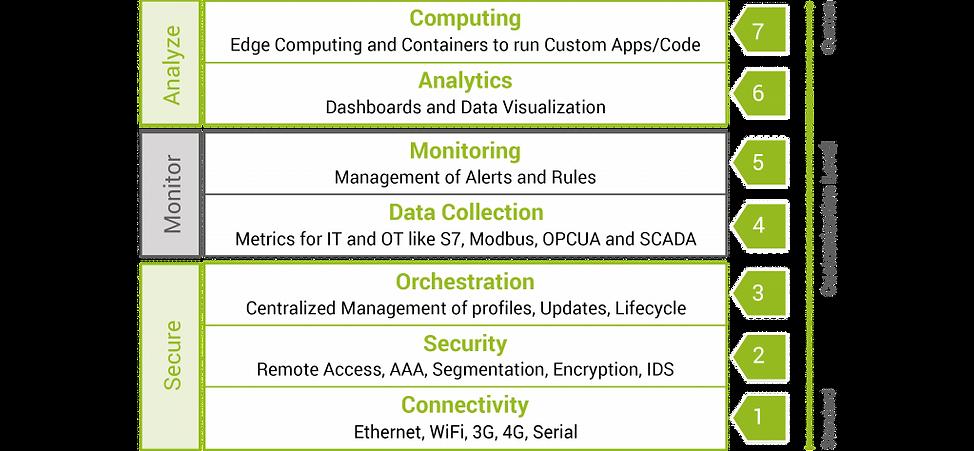 anatomy-of-a-secure-digital-platform.png