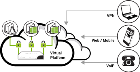 endian-utm-hosted-cloud-services.png