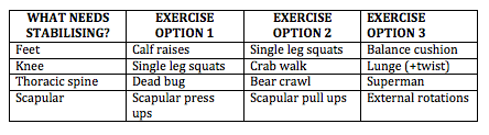 Table of Stability and activation exercises