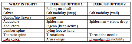 Table of specific mobility exercises