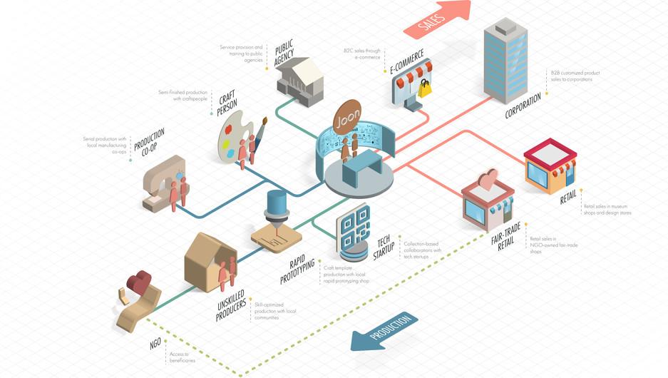 Joon Service System Map