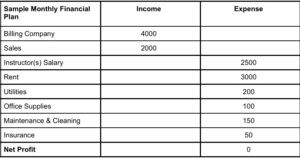Do you know the financial details of your martial arts Business?