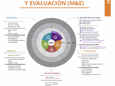 Colombia TOD NAMA Delivers Comprehensive Measurement and Evaluation System