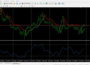 A che cosa serve l'indicatore Money Flow Index ?