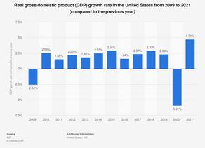 Indicatore Prodotto interno Lordo - GDP Unite States