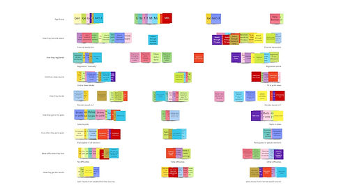 An overview shot of post-it notes arranged in groupings based on user interview and survey responses
