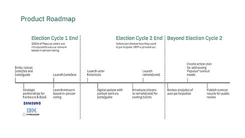 Image of the product roadmap showing the various steps throughout two election cycles of launching the solution