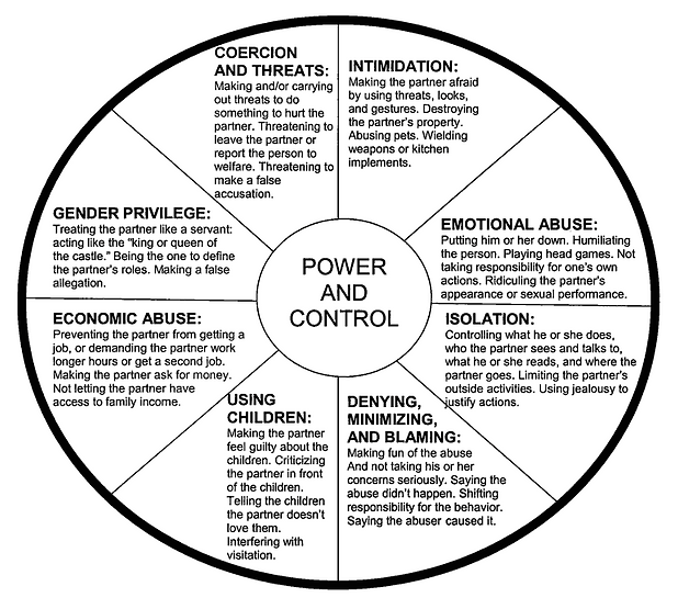 Gender Inclusive Power and Control Wheel